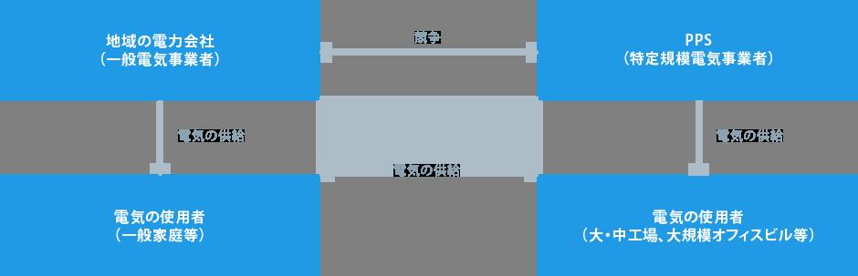 地域の電力会社と電機の使用者(一般家庭・企業)とPPSの関係